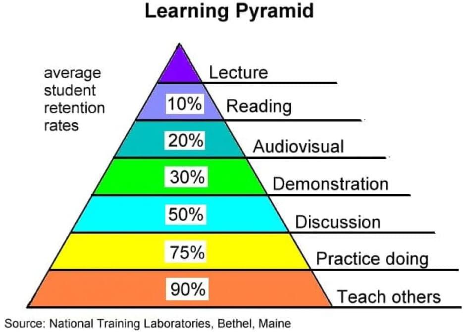 Learning Pyramid|台湾にゃも。海外でちゃいなよ